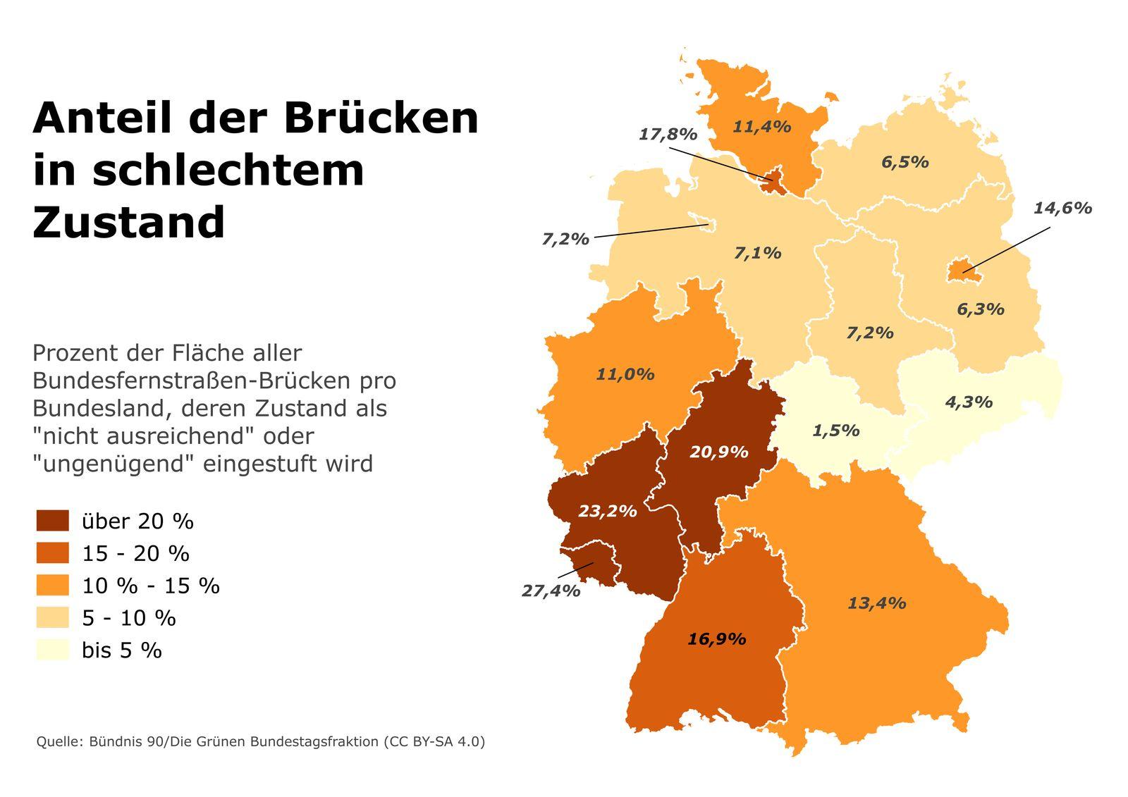 EINMALIGE VERWENDUNG Marode Brücken / Bundesland
