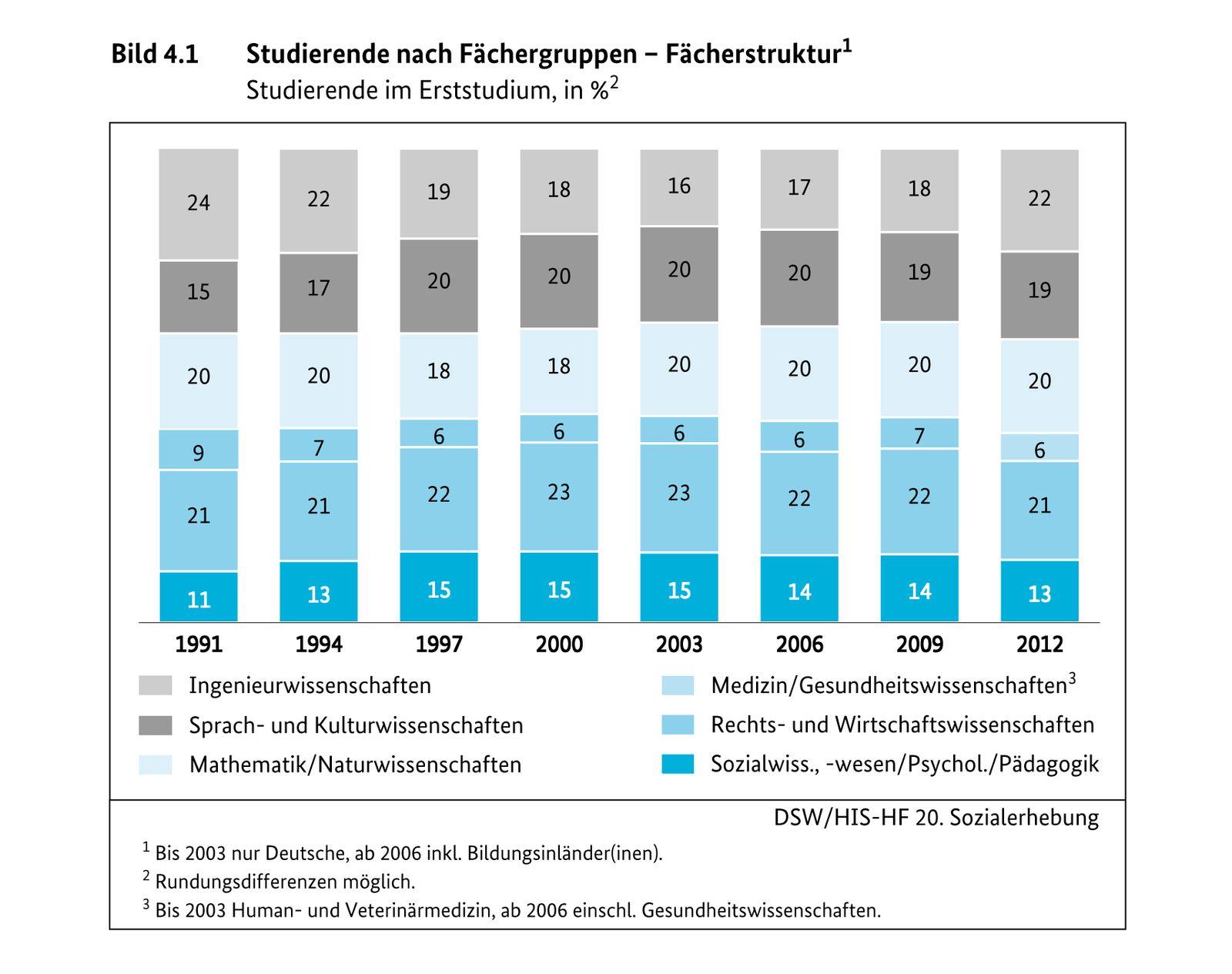 EINMALIGE VERWENDUNG ACHTUNG SPERRFRIST 26.06.13 12:00 UHR/ Statistik/ HIS/Statistik/ HIS/ Studierende nach FlÃ?chengruppen