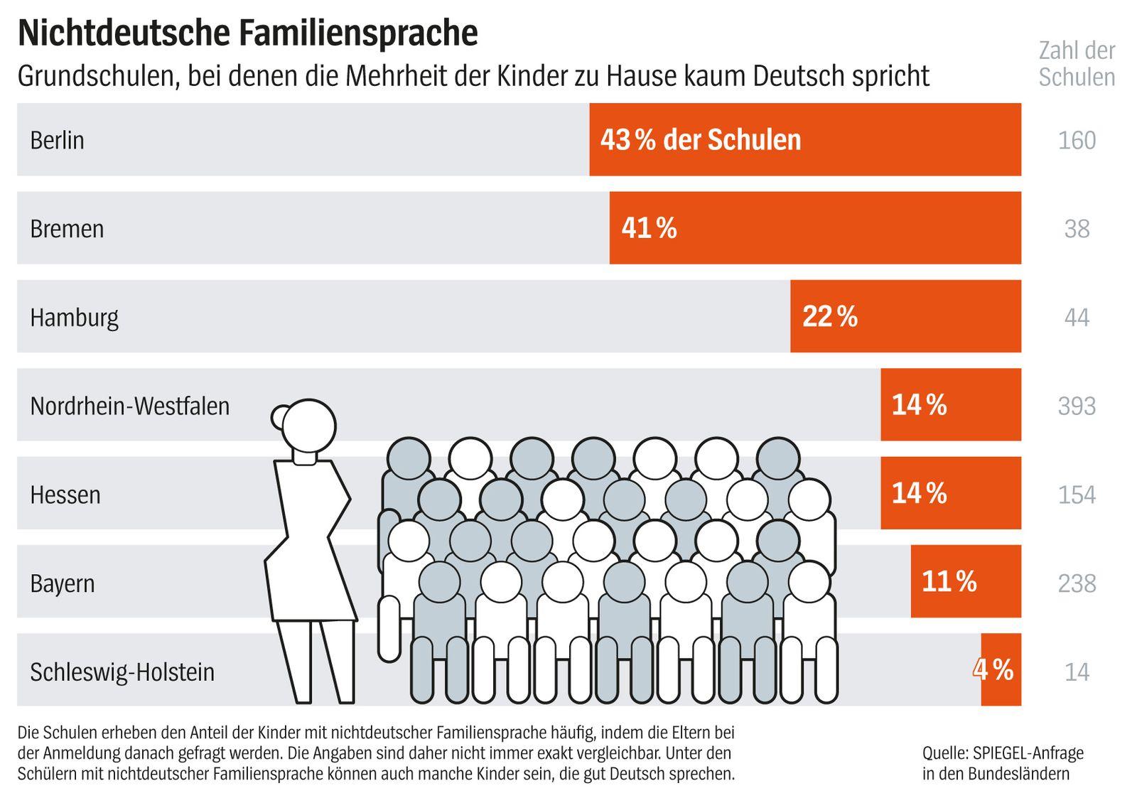 EINMALIGE VERWENDUNG SPIEGEL Plus SPIEGEL 14/2018 S. 36 Bildung Grafik Nichtdeutsche Familiensprache