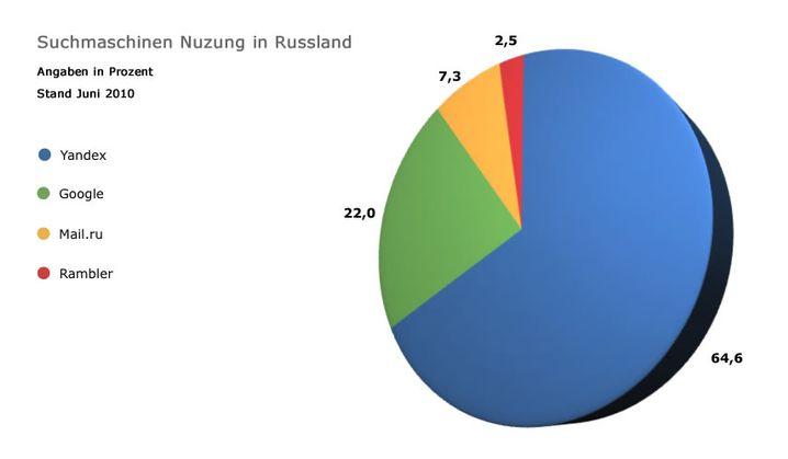 Nutzung von Suchmaschinen in Russland, Juni 2010: Yandex mit weitem Vorsprung