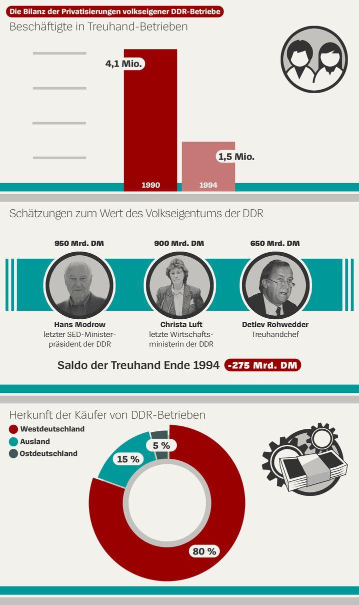 Wirtschaftsbilanz der Deutschen Einheit