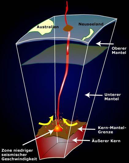 Heiße Pilze: Aufstieg von Magmasäulen