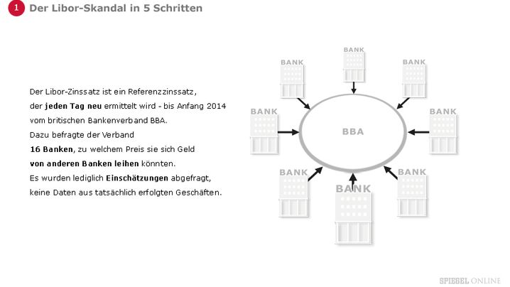 Grafikstrecke: So funktioniert die Zinsmanipulation