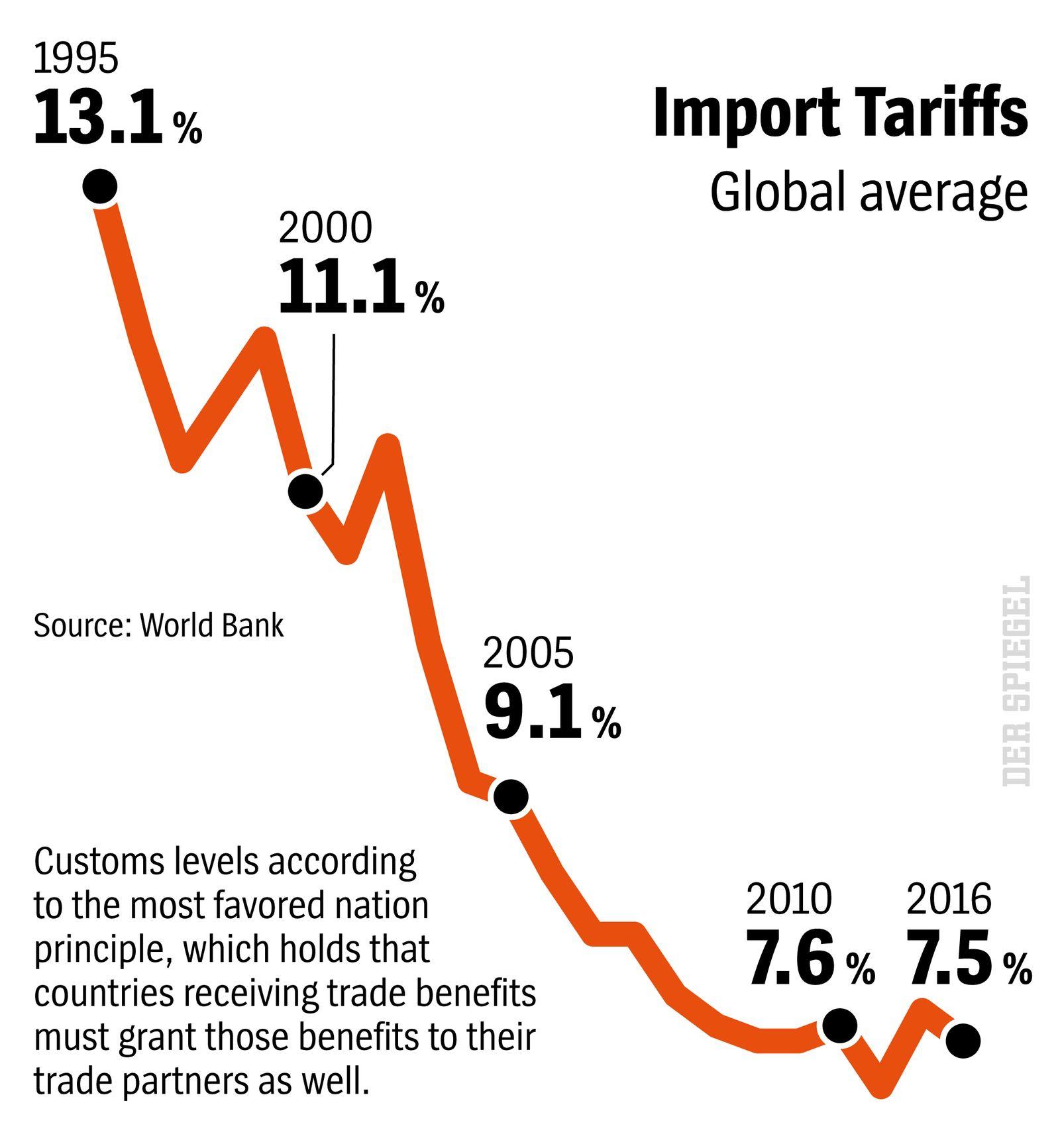 DER SPIEGEL 11/2018 S. 15 Import Tariffs