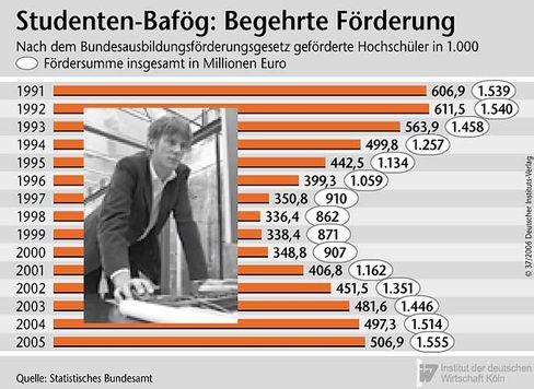 Bafög: Die Zahl der Empfänger stieg zuletzt deutlich