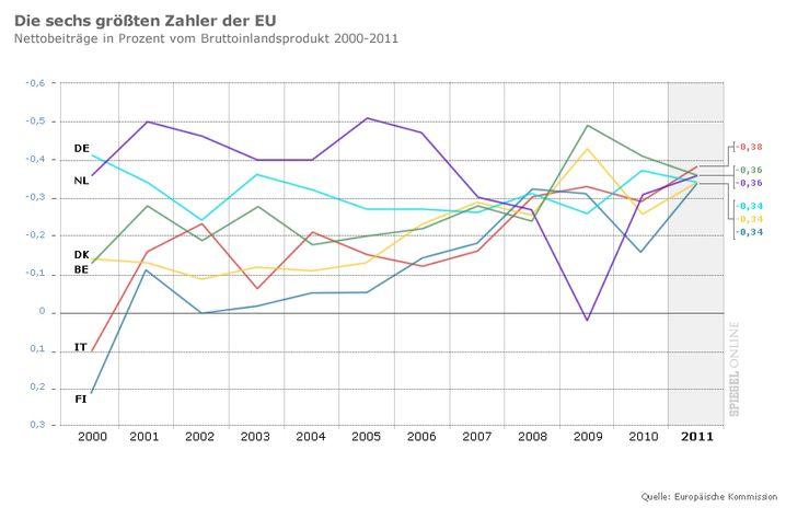 Grafik: Die sechs größten Nettozahler der EU