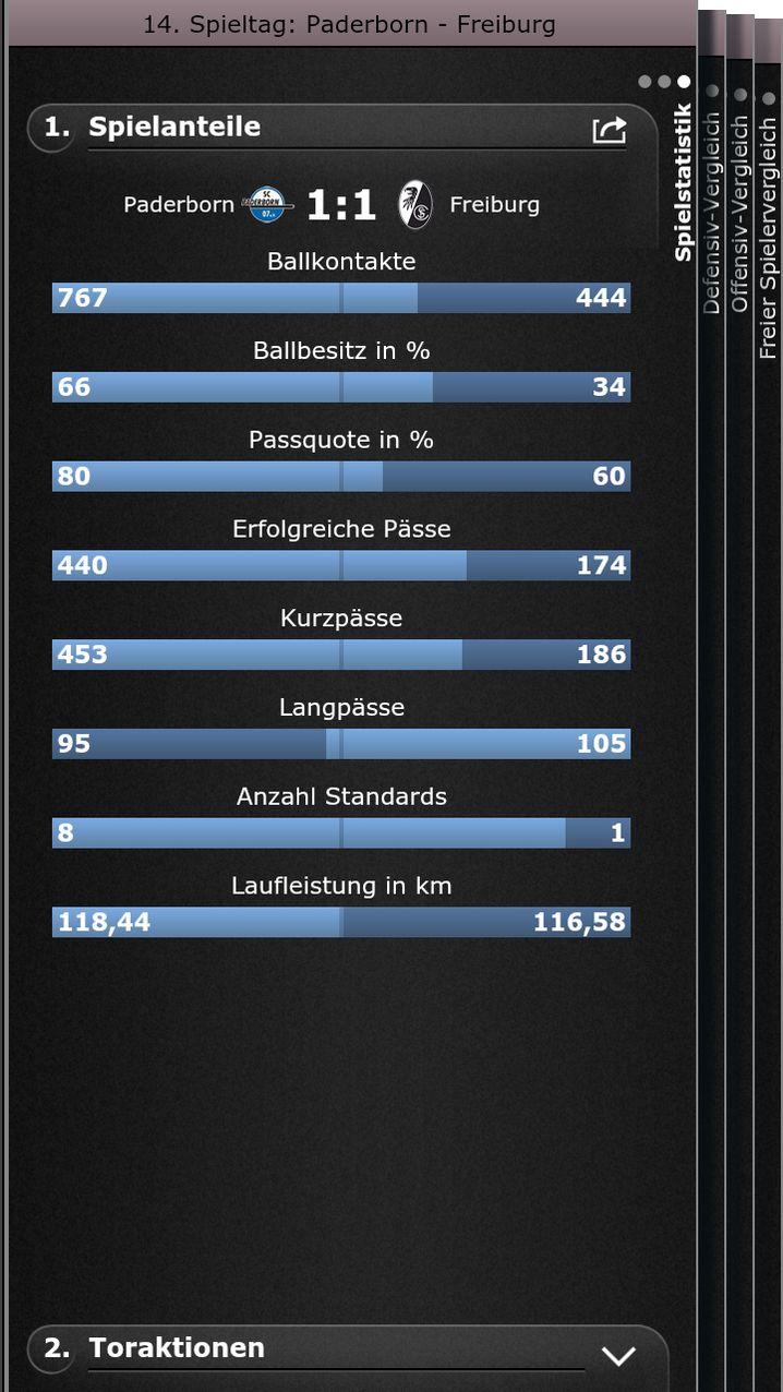 Wie komme ich da hin? SPIEGEL-ONLINE-Fußball-App starten / 14. Spieltag / SC Paderborn - SC Freiburg / Spielstatistik / Spielanteile