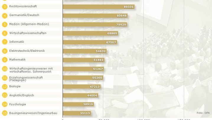 Ranking: Deutschlands beliebteste Studienfächer