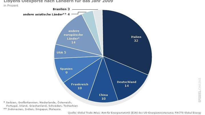 Libyen: Öl und Gas als Rückgrat der Wirtschaft