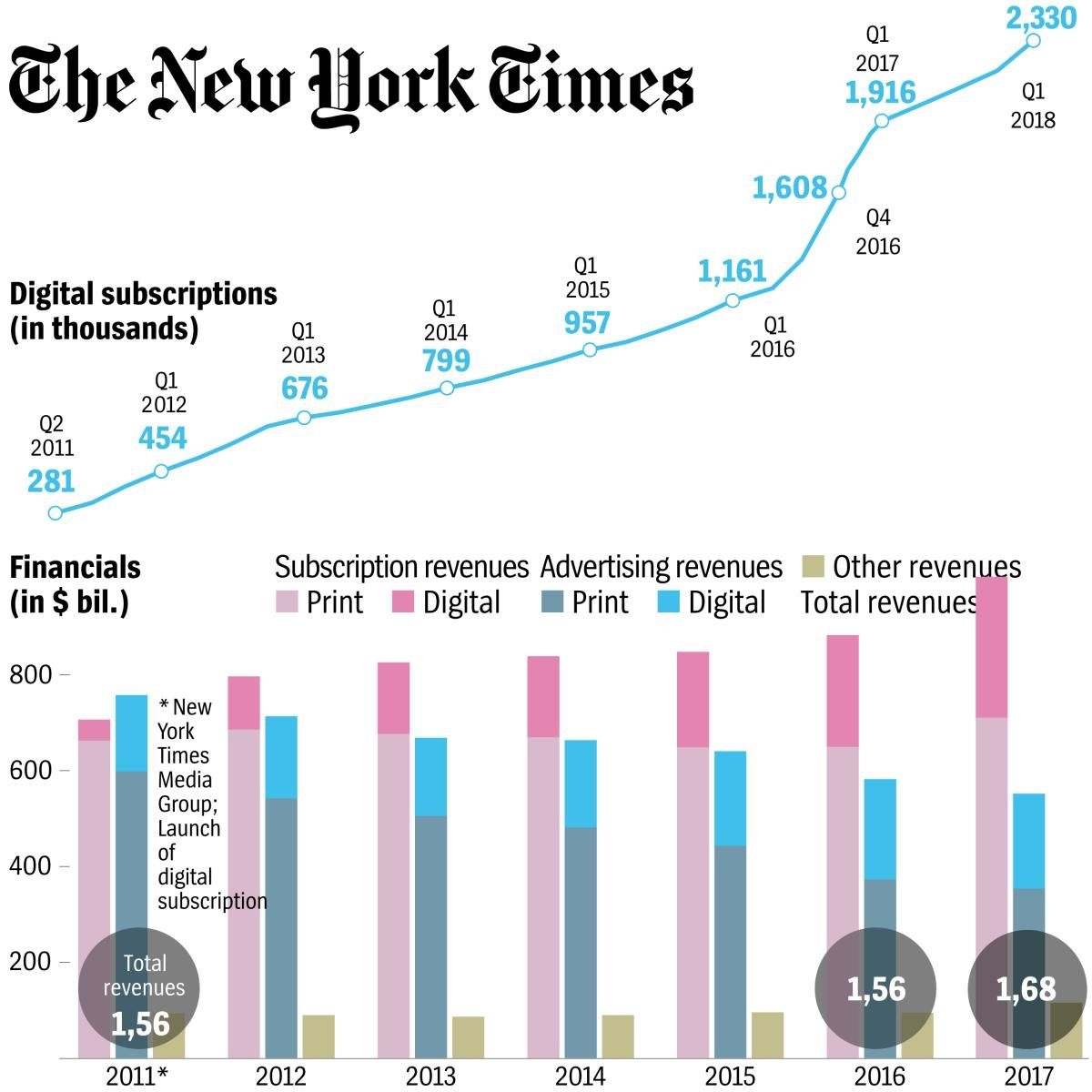 EN Charts The NYT Digitalabonnenten und Geschäftszahlen