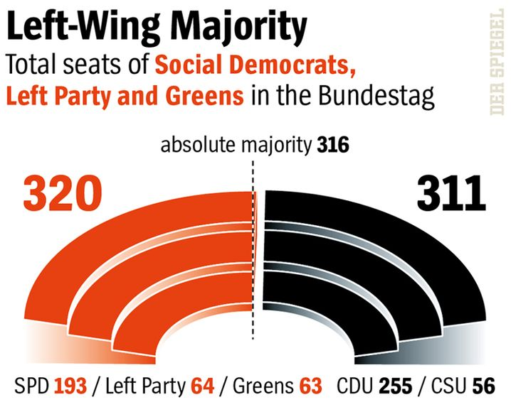 Left-wing parties have a narrow majority in the current German parliament.