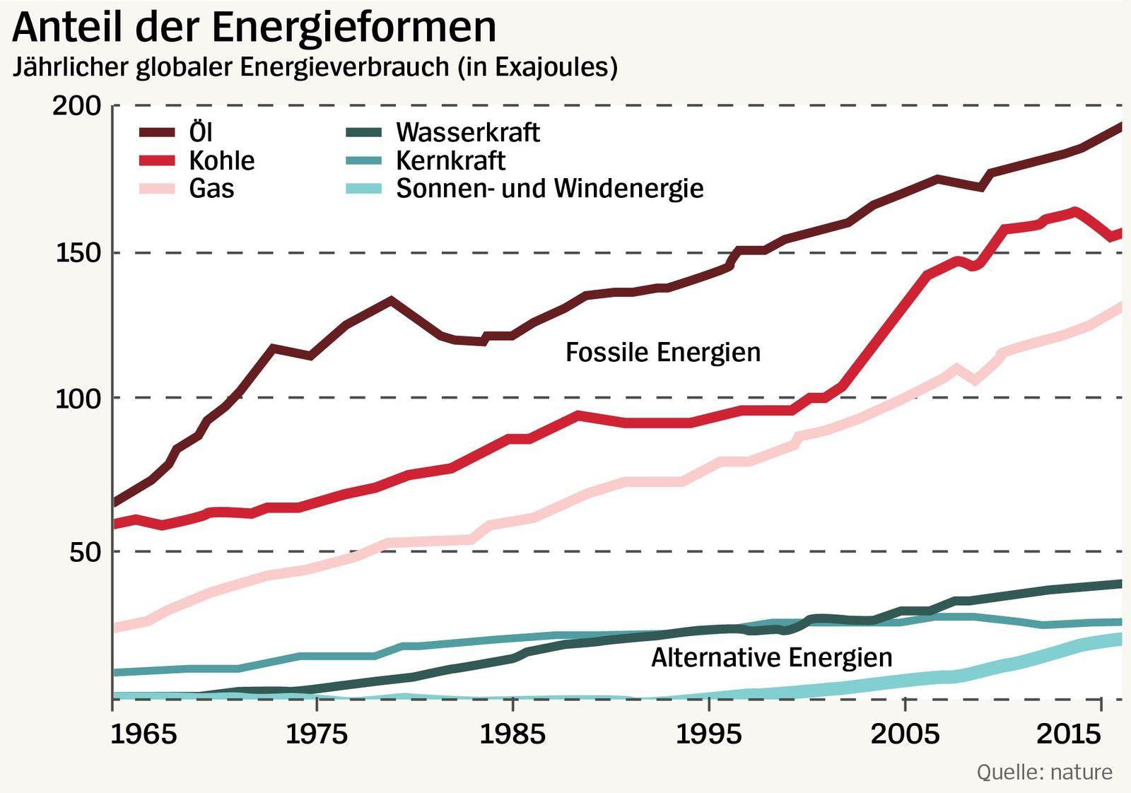 Anteil der Energieformen
