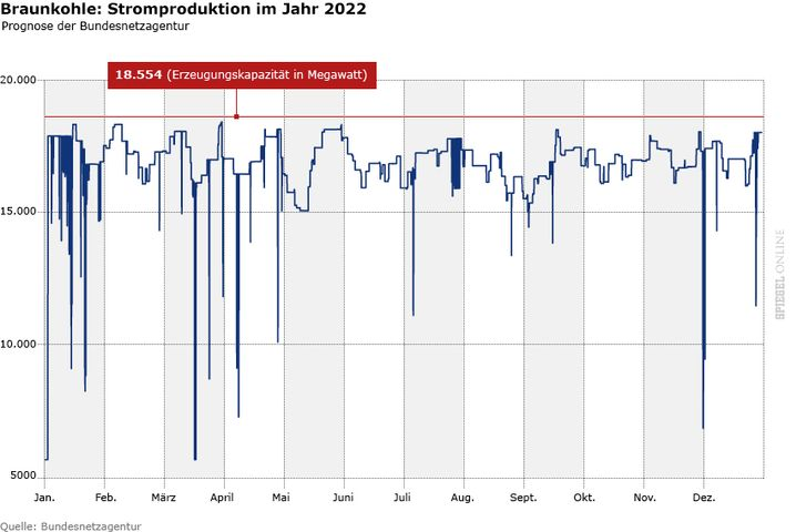 Prognose der Bundesnetzagentur für 2022: Braunkohlemeiler sind fast durchgehend stark ausgelastet. Nur ab und an sinkt die Produktion drastisch, unter anderem durch Wartungsarbeiten.