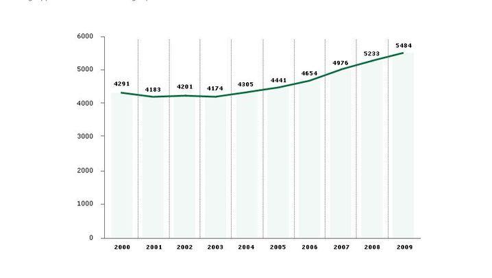 Jobmarkt: Aufschwung bei den Älteren