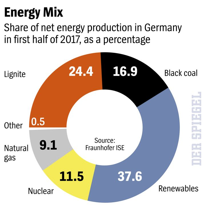 Graphic: Germany's energy mix