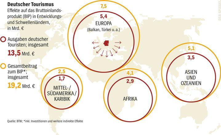 Grafik: Was deutsche Touristen für das BIP bringen