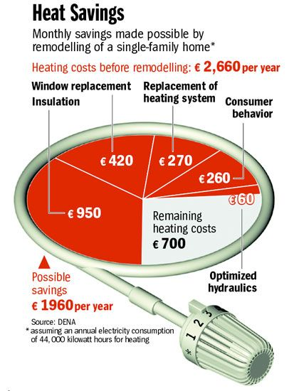 Graphic: Heat Savings