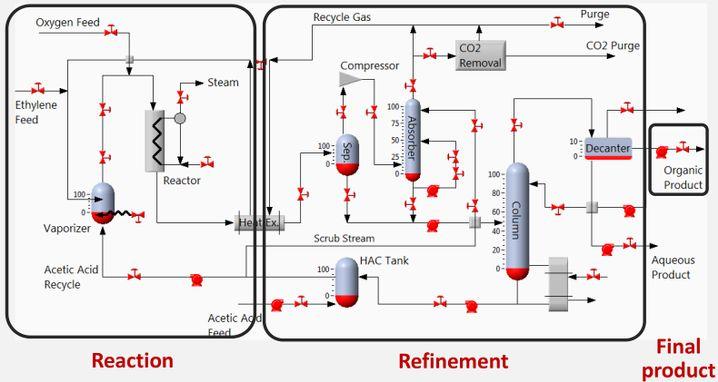 Nichts für Anfänger: Die simulierte Anlage zur Produktion von Vinylacetat muss an der genau passenden Stelle manipuliert werden, um den Ausstoß zu senken, ohne gleichzeitig die Produktion ganz lahmzulegen