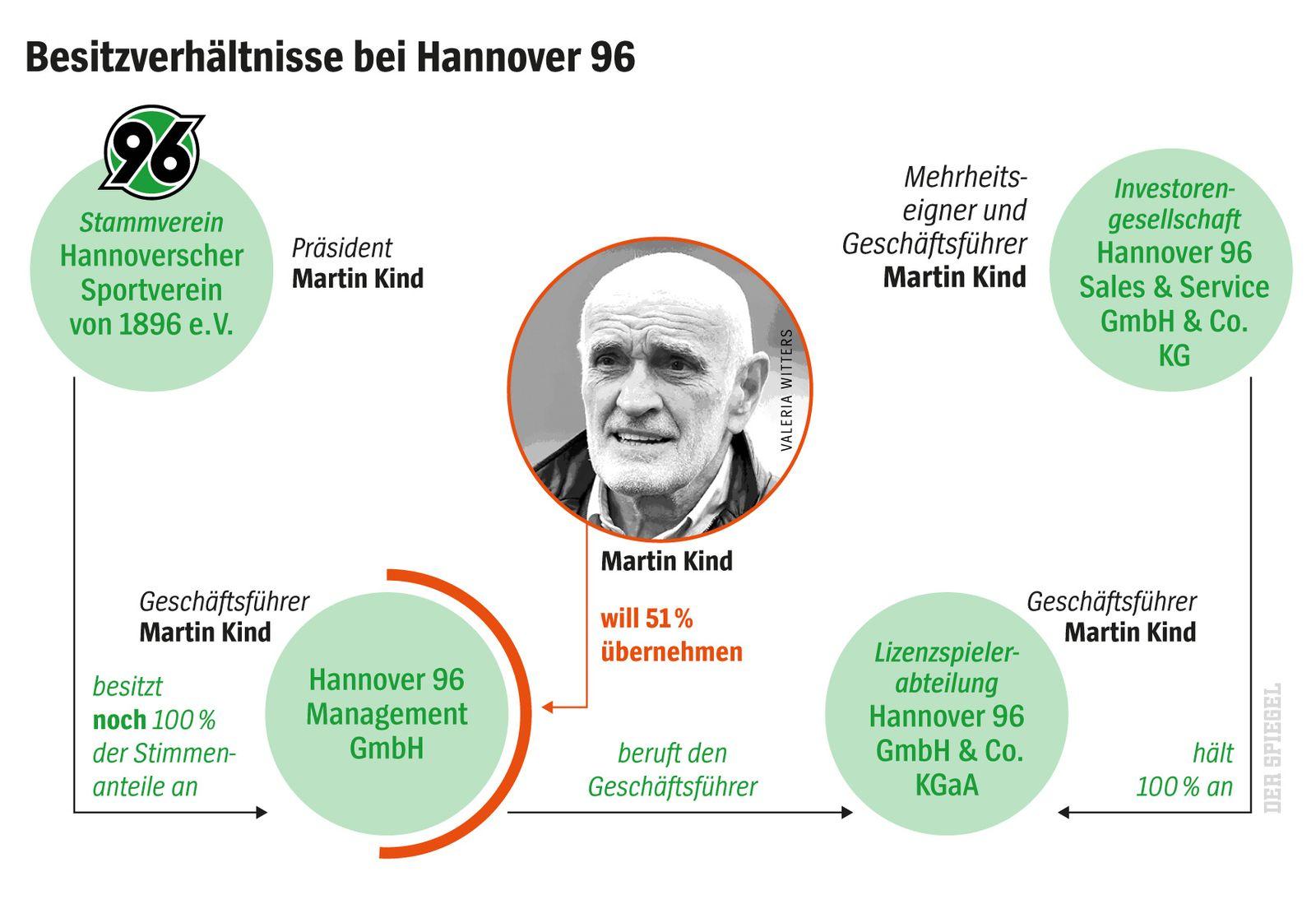 SPIEGEL Plus SPIEGEL 45/2017 S.98 Hannover 96