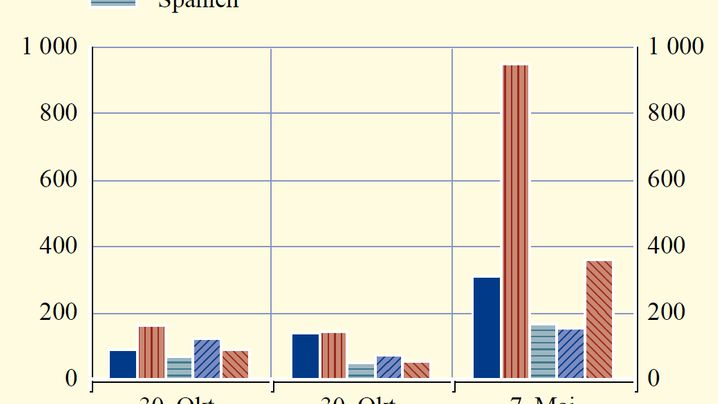 Grafik-Strecke: Europa drohte Finanzkollaps