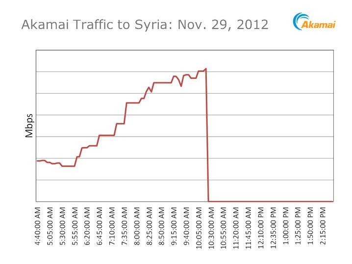 Syrischer Datenverkehr: Akamai verzeichnet abrupten Abbruch der Verbindungen