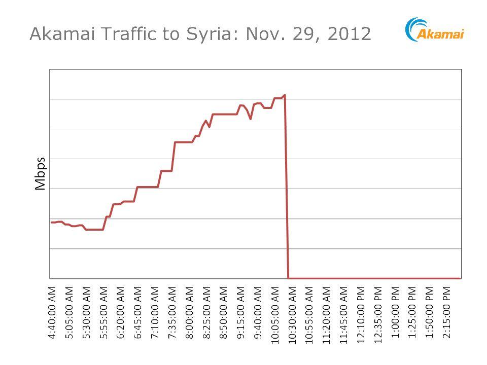 EINMALIGE VERWENDUNG Syrien / Internet