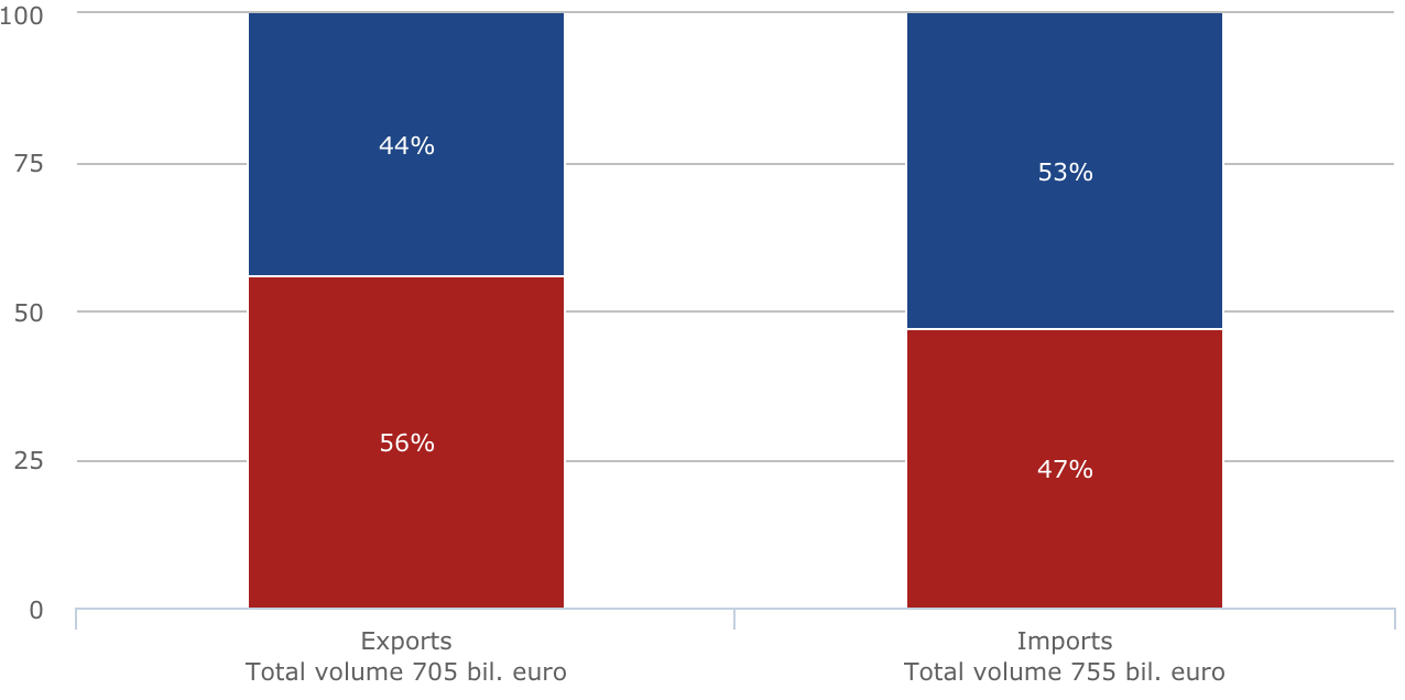 UK Trade with EU and non-EU Countries (2015)