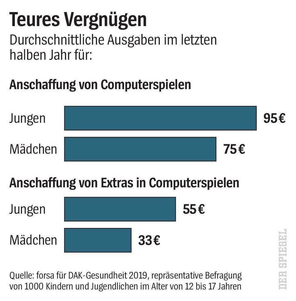 Fortnite Darum Warnen Mediziner Vor Computerspielen Der Spiegel