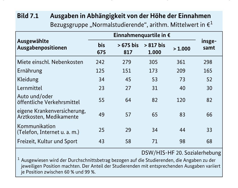 EINMALIGE VERWENDUNG ACHTUNG SPERRFRIST 26.06.13 12:00 UHR/ Statistik/ HIS/ Ausgaben