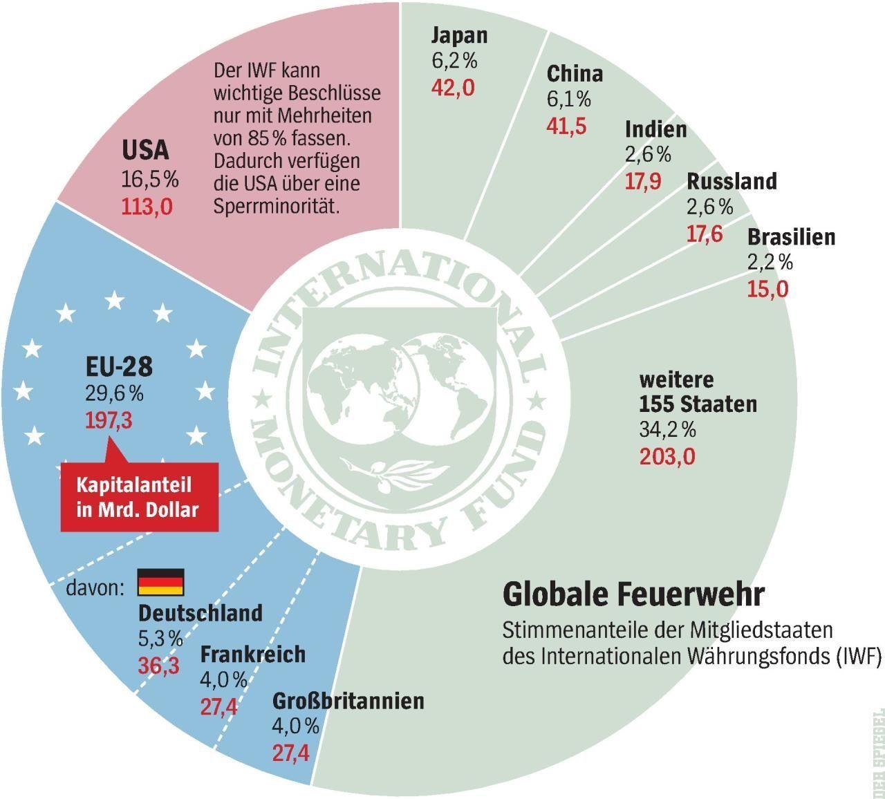 EINMALIGE VERWENDUNG Globale Feuerwehr Grafik