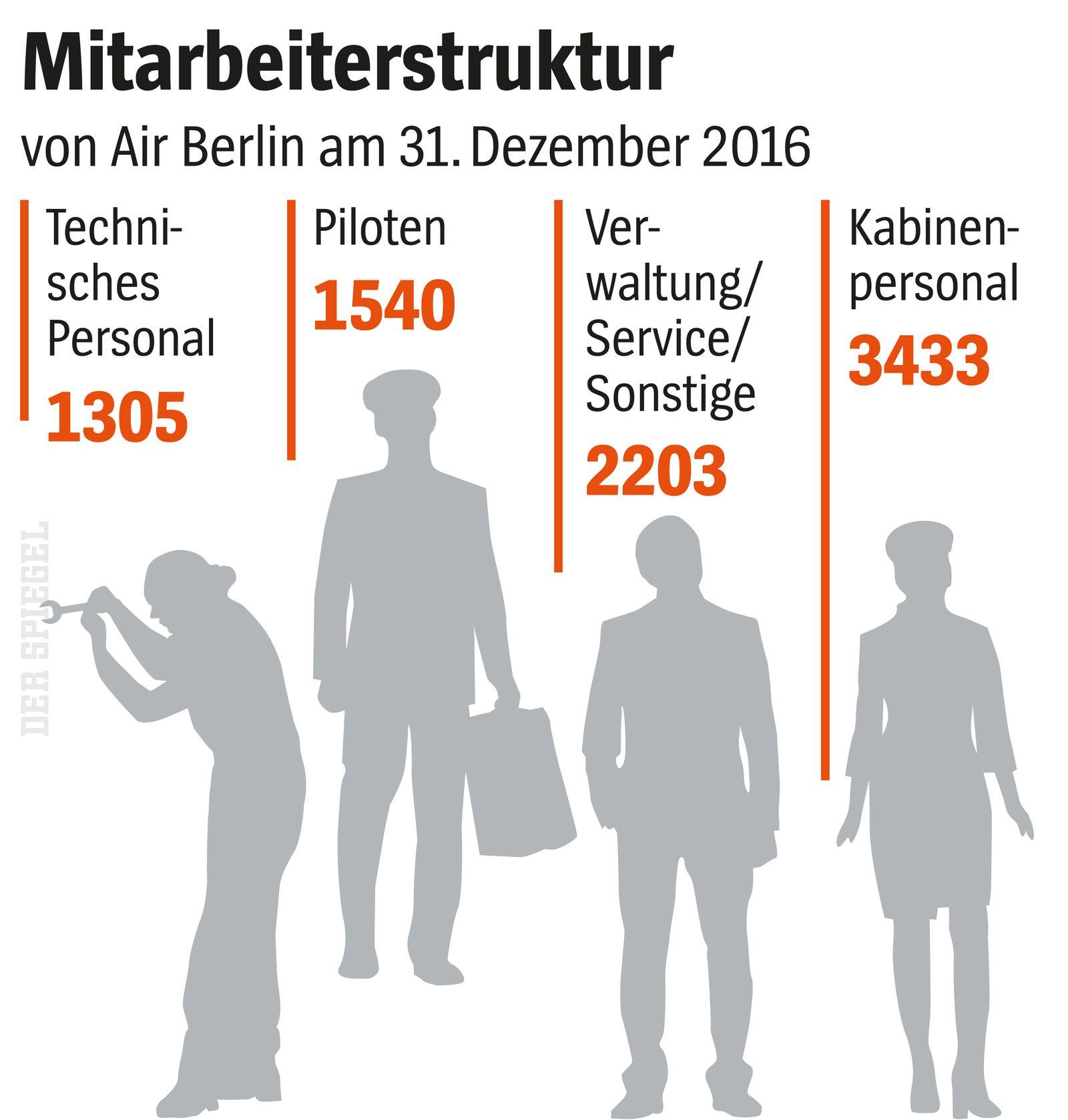 EINMALIGE VERWENDUNG AirBerlin Mitarbeiter