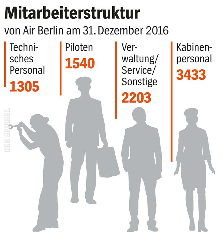 Mitarbeiter-Struktur von Air Berlin