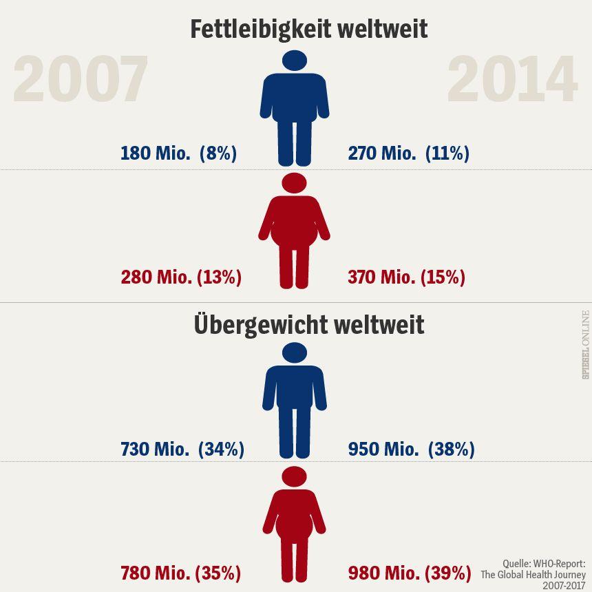 Grafik Fettleibigkeit und Übergewicht weltweit