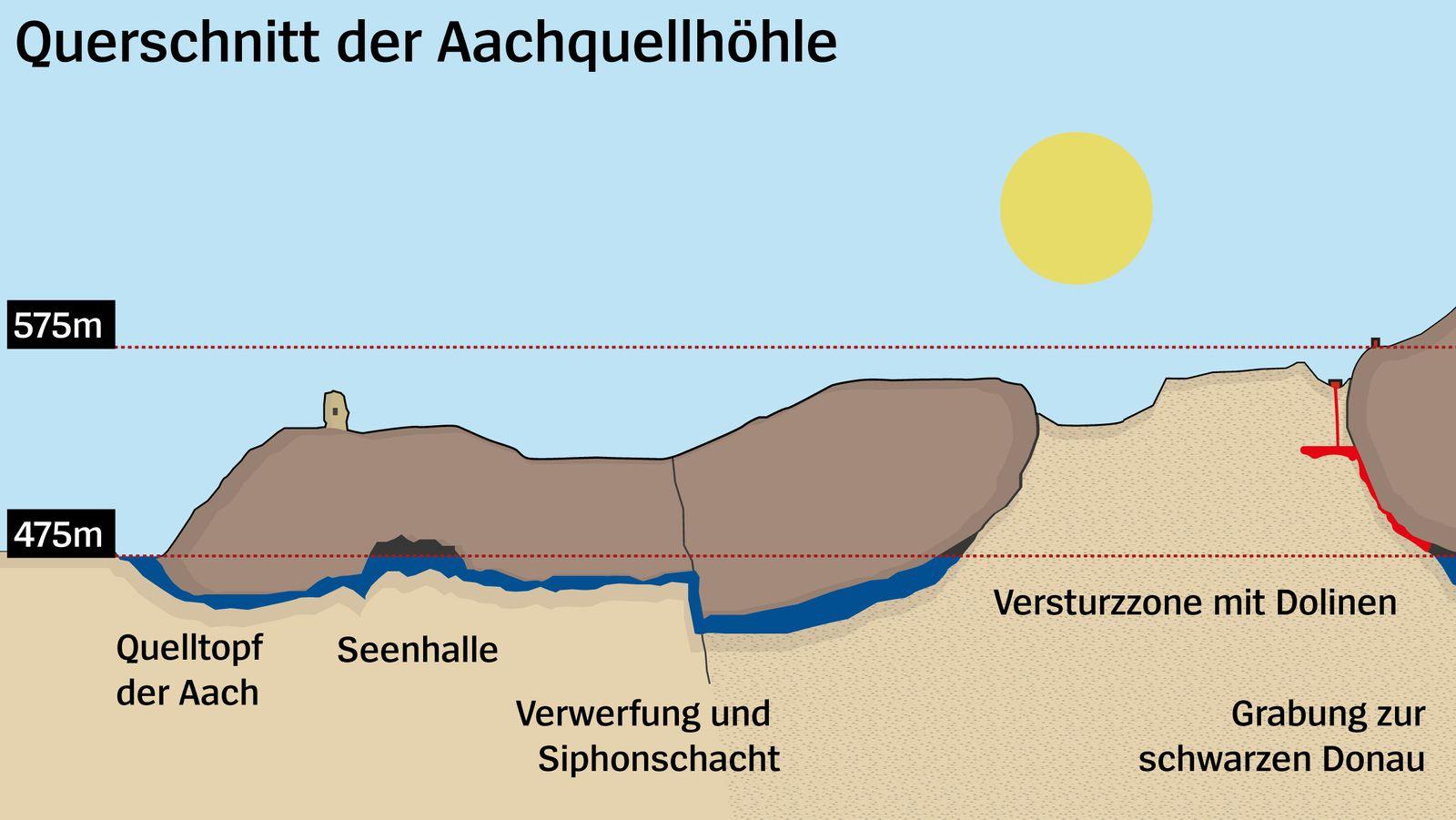Querschnitt der Aachenquellhöhle