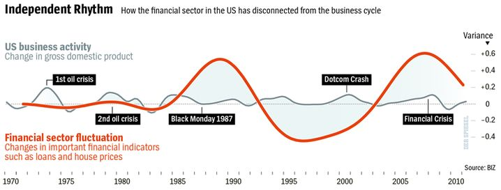 Graphic: Business cycle versus financial market fluctuations.