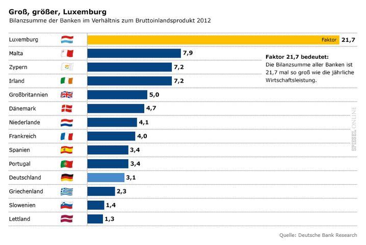 Bankensektor in ausgewählten Ländern: Groß, größer Luxemburg