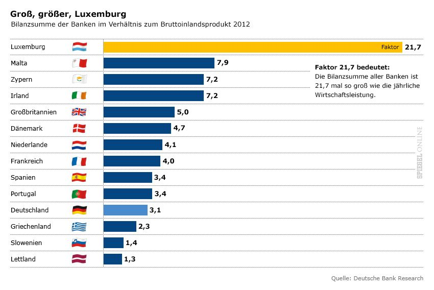 Grafik - Bilanzsumme der Banken im Verhältnis zum Bruttoinlandsprodukt 2012