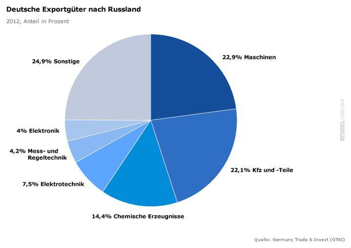 Deutschlands Exporte nach Russland: Maschinen, Autos und Chemie