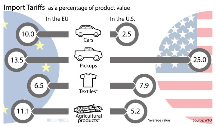 Graphic: EU-U.S. import tariffs