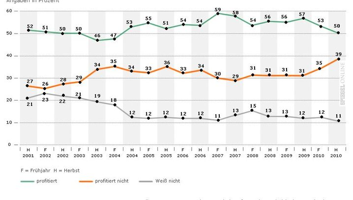 Grafiken: Europas Wirtschaft im Überblick