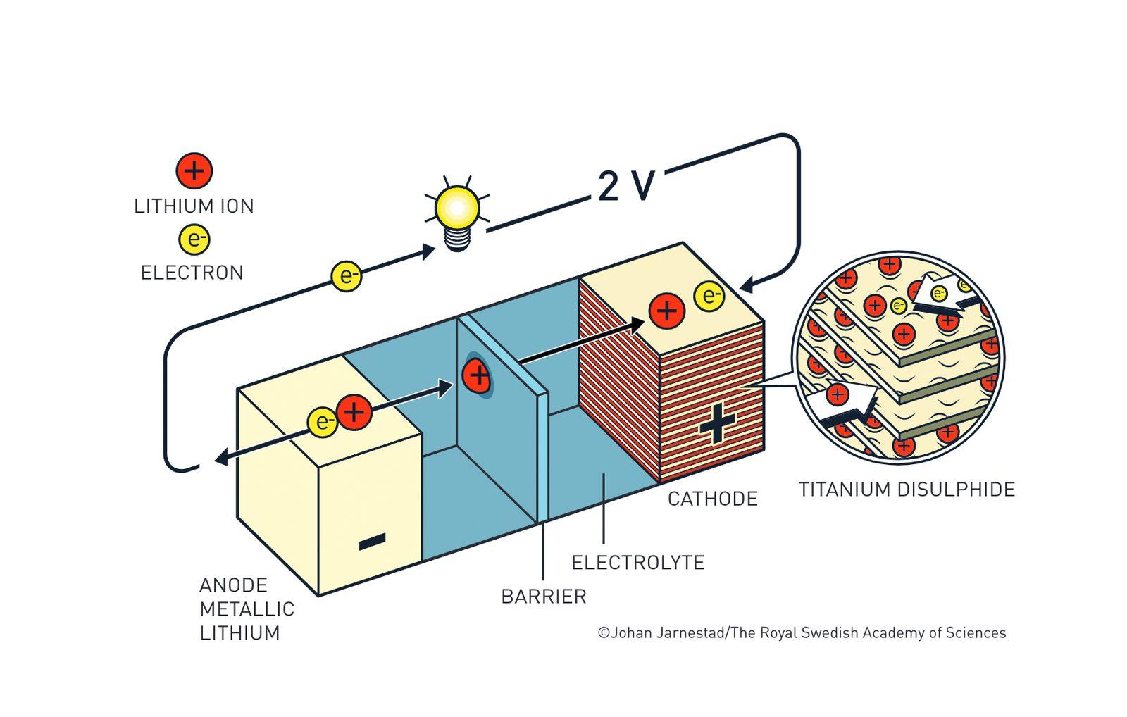 EINMALIGE VERWENDUNG Nobelpreis/ Chemie
