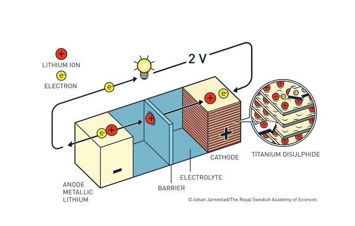 In Whittinghams Batterie finden Elektronen Unterschlupf in Schichten aus Titandisulfid