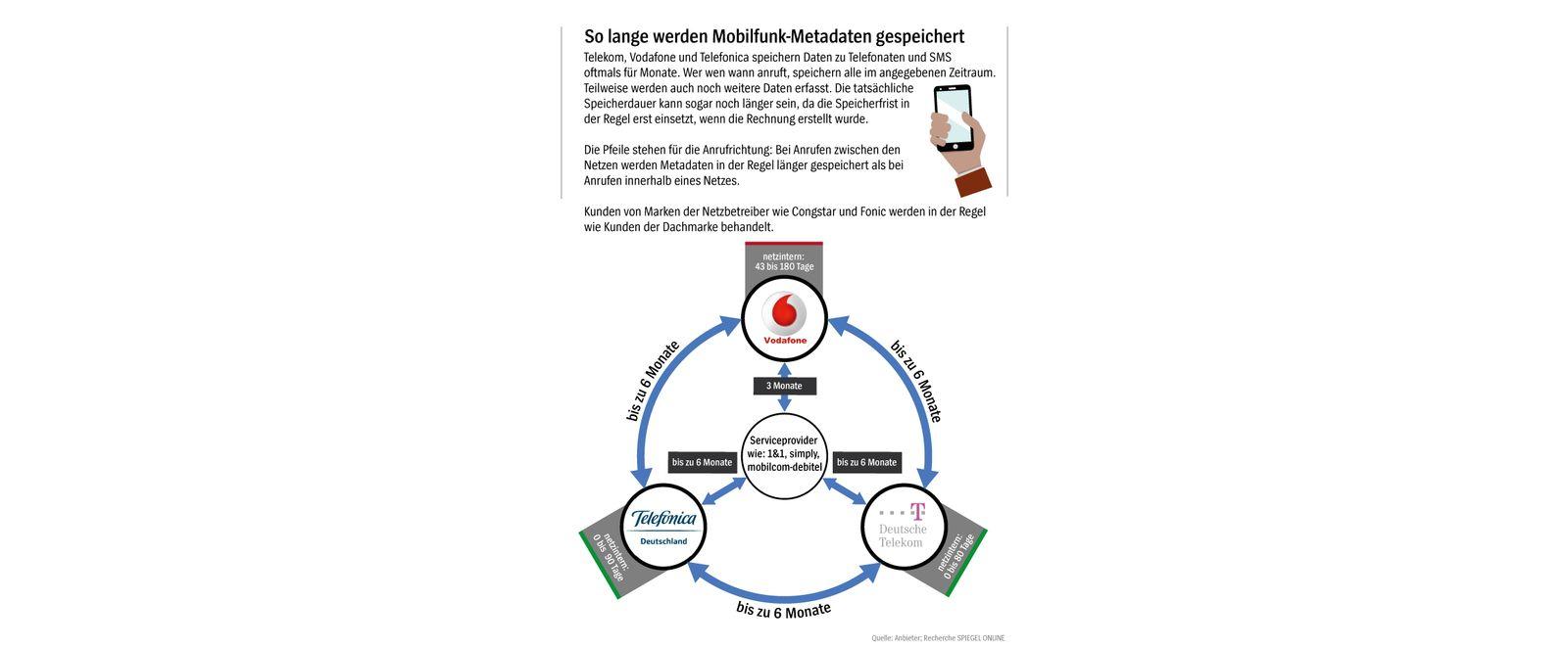 Mobile Metadaten