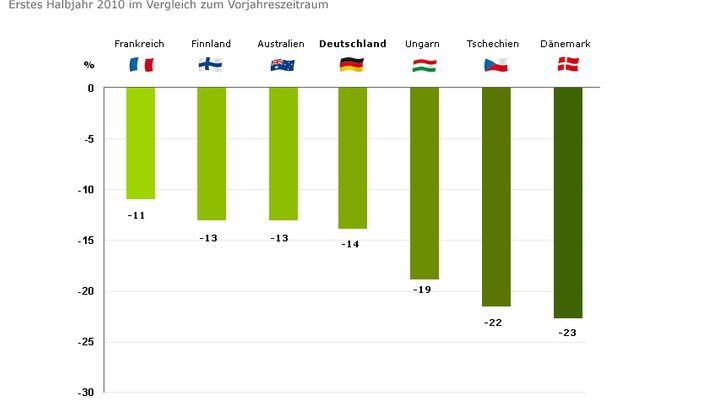 Sicherheit im Straßenverkehr: Positive Entwicklung in Europa