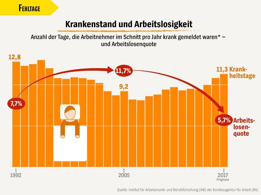 Grafik - Sieben Wahrheiten über die Arbeitswelt - Krankenstand / Fehltage