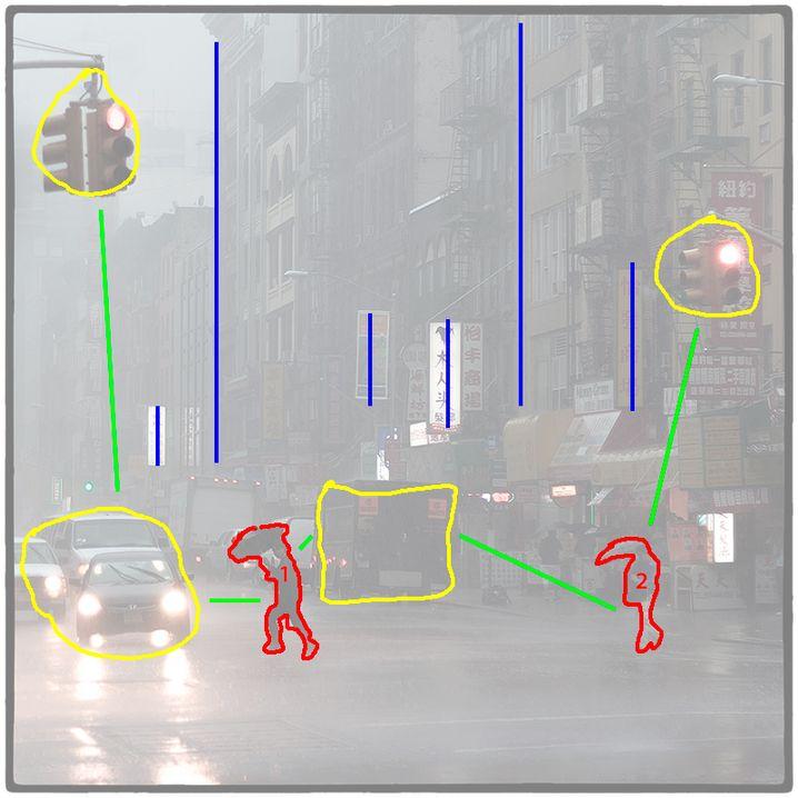 Komposition: Der Mann links dominiert das Bild