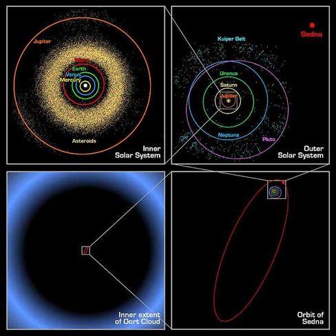 Sedna-Orbit, Sonnensystem, Oortsche Wolke: Gigantische Dimensionen