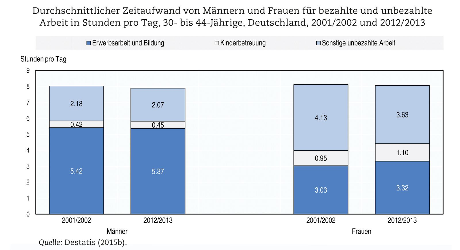 EINMALIGE VERWENDUNG OECD Studie / 2/16