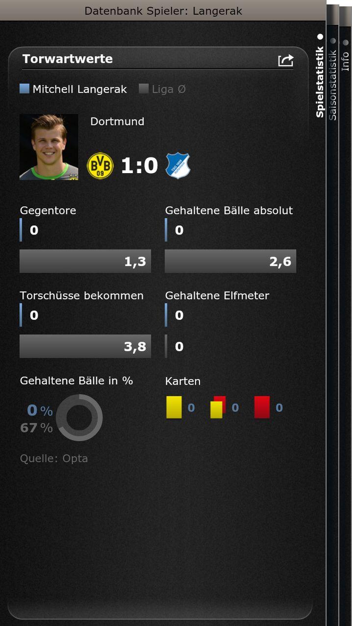 Wie komme ich da hin? S PIEGEL-ONLINE-Fußball-App starten / 14. Spieltag / Borussia Dortmund - 1899 Hoffenheim / Aufstellungen / Langerak
