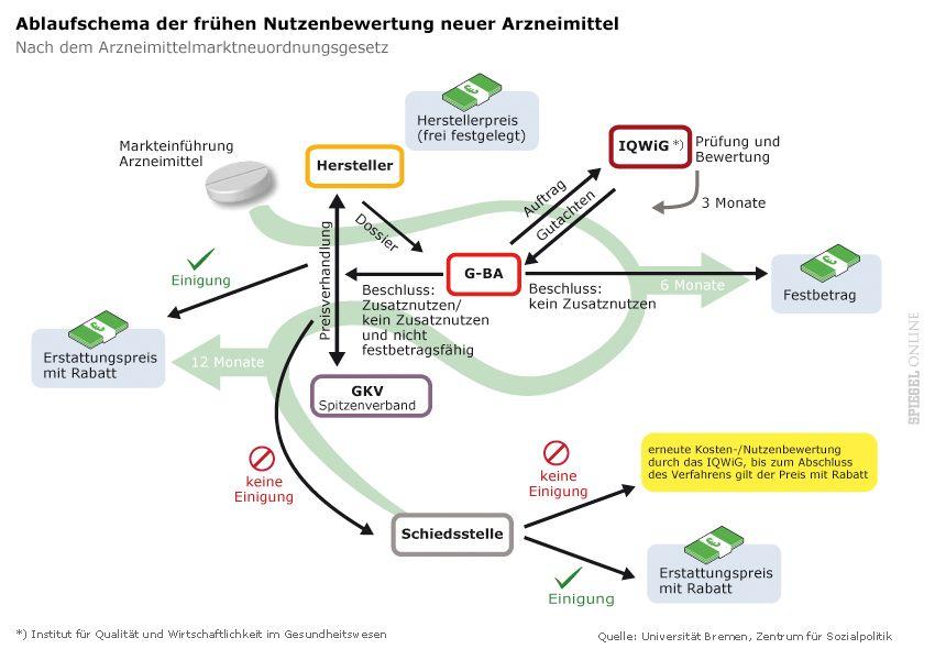 Grafik - Ablaufschema der frühen Nutzenbewertung neuer Arzneimittel